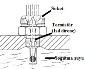 Motor soğutma suyu sıcaklık sensörünün yapısı