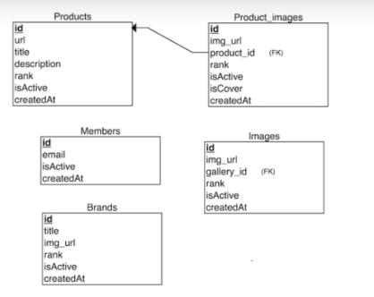 yazılım er diagramı nedir yapısı nasıl olmalıdır